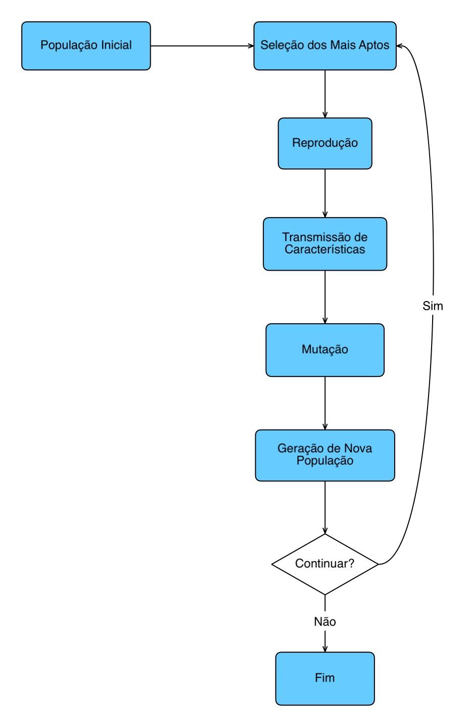 Fluxograma de um Algoritmo Genético